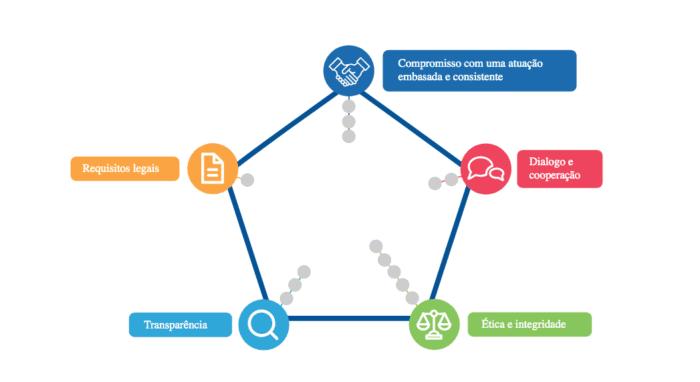 GIFE lança plataforma com diretrizes para garantir o sentido público nas ações de Investidores Sociais Privados